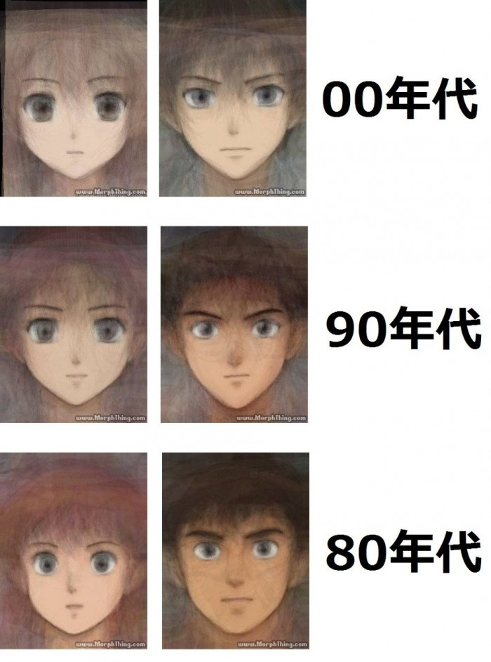 The Evolution of Anime